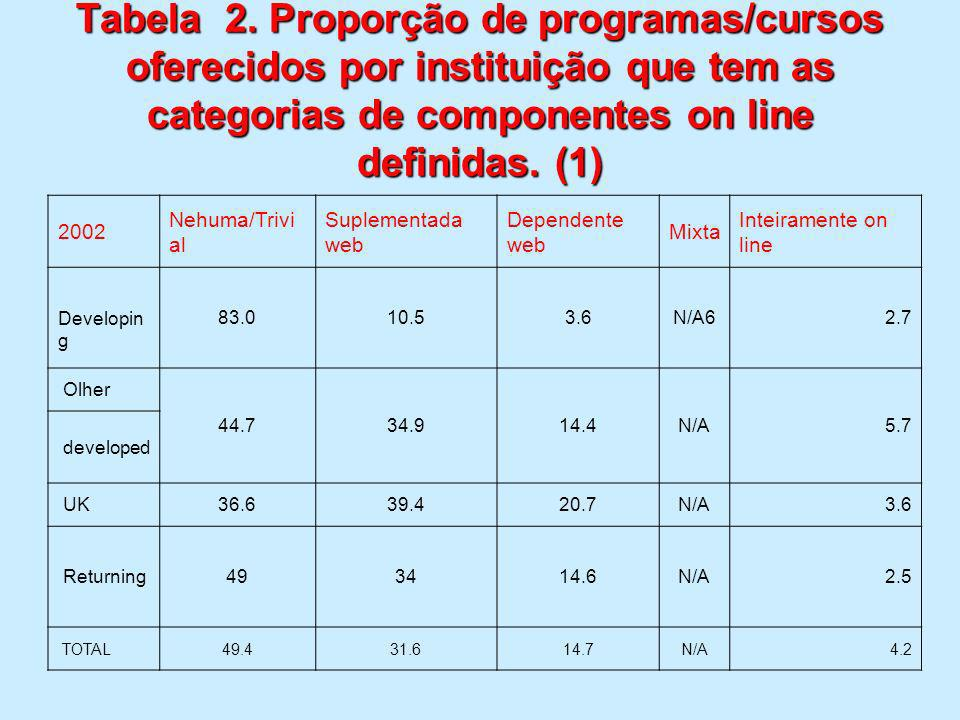 Tabela 2. Proporção de programas/cursos oferecidos por instituição que tem as categorias de componentes on line definidas. (1)