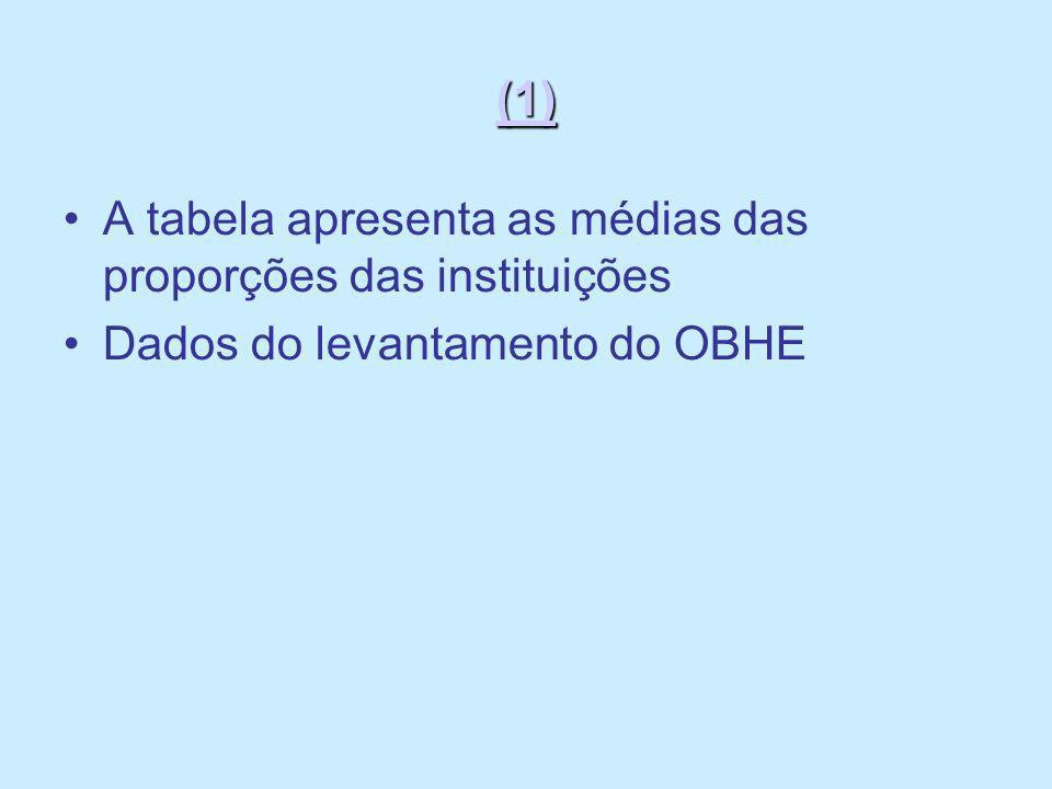 (1) A tabela apresenta as médias das proporções das instituições