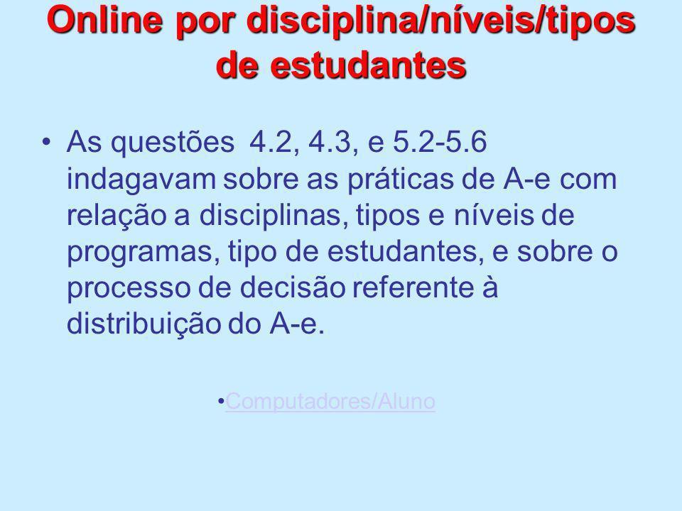 Online por disciplina/níveis/tipos de estudantes