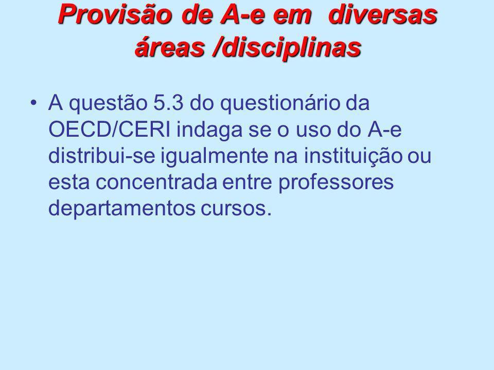 Provisão de A-e em diversas áreas /disciplinas
