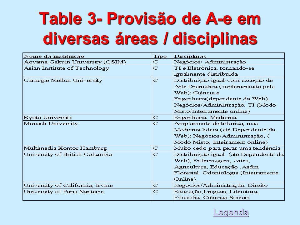 Table 3- Provisão de A-e em diversas áreas / disciplinas