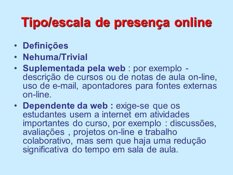 Tipo/escala de presença online
