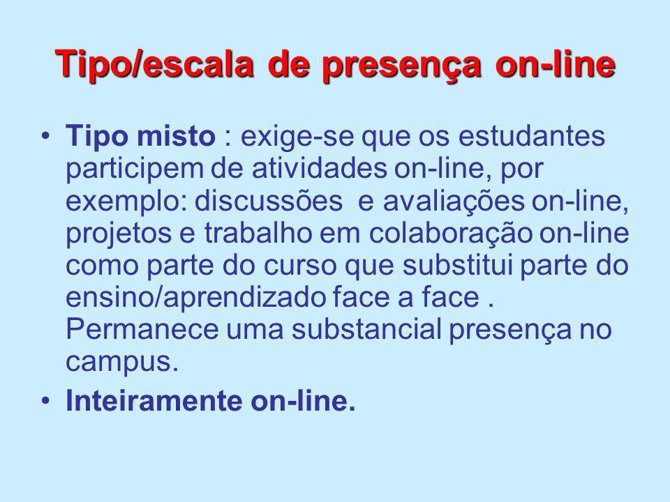 Tipo/escala de presença on-line