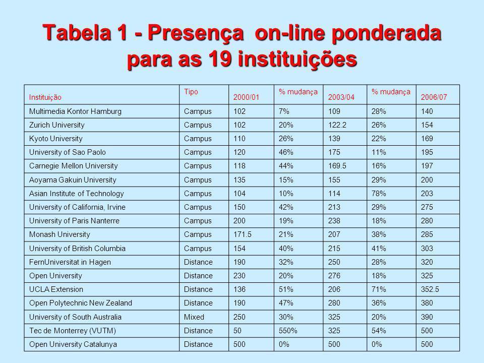 Tabela 1 - Presença on-line ponderada para as 19 instituições