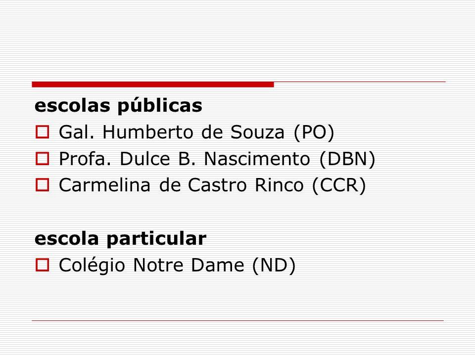 escolas públicas Gal. Humberto de Souza (PO) Profa. Dulce B. Nascimento (DBN) Carmelina de Castro Rinco (CCR)