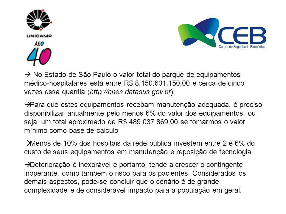  No Estado de São Paulo o valor total do parque de equipamentos médico-hospitalares está entre R$ 8.150.631.150,00 e cerca de cinco vezes essa quantia (http://cnes.datasus.gov.br)