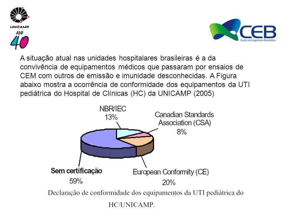 A situação atual nas unidades hospitalares brasileiras é a da convivência de equipamentos médicos que passaram por ensaios de