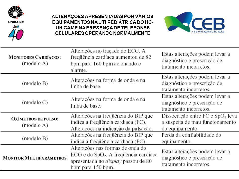 ALTERAÇÕES APRESENTADAS POR VÁRIOS EQUIPAMENTOS NA UTI PEDIÁTRICA DO HC-UNICAMP NA PRESENÇA DE TELEFONES CELULARES OPERANDO NORMALMENTE