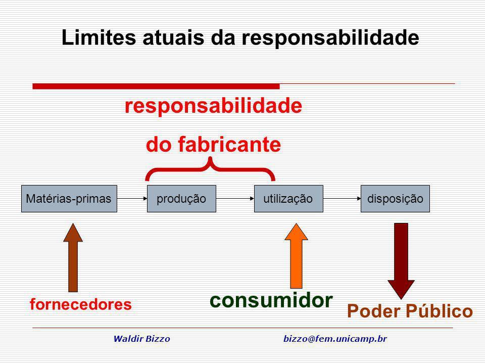 Limites atuais da responsabilidade Waldir Bizzo bizzo@fem.unicamp.br