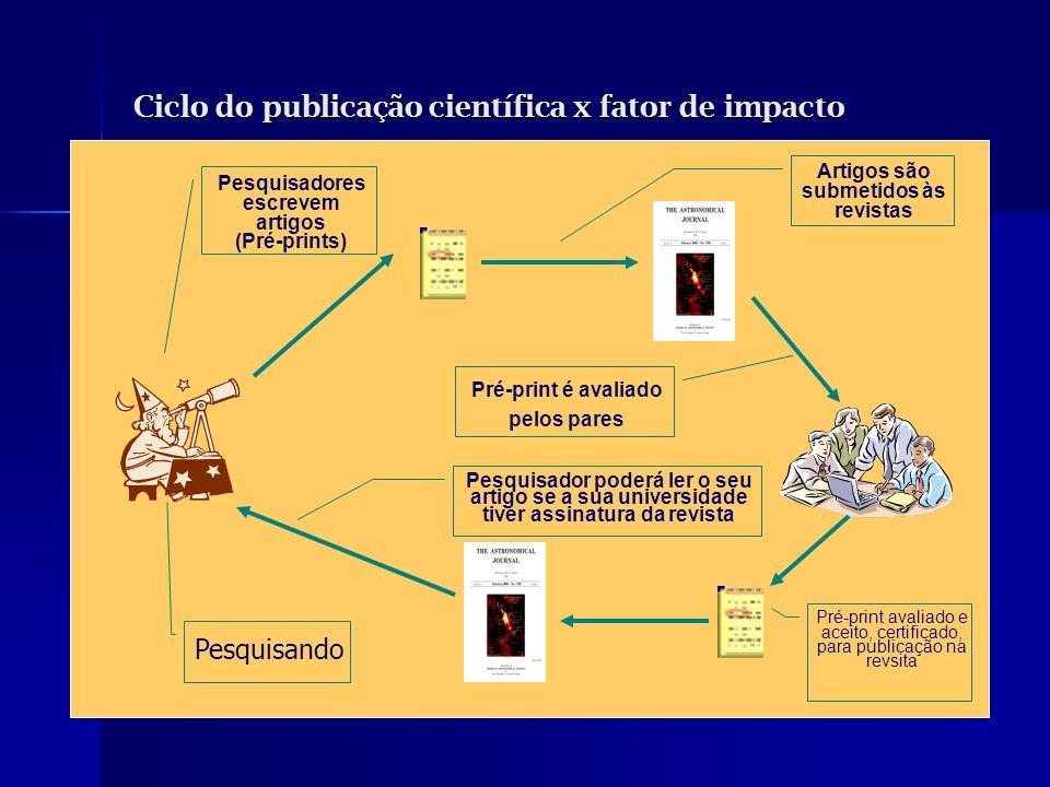 Ciclo do publicação científica x fator de impacto