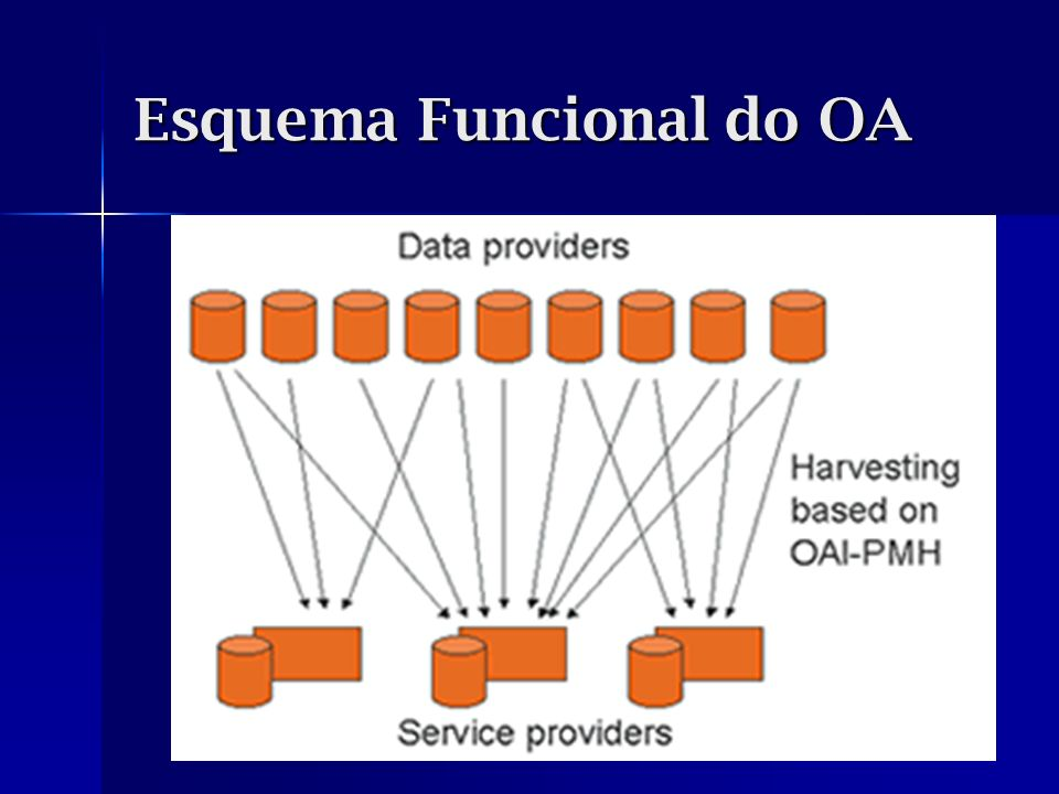 Esquema Funcional do OA