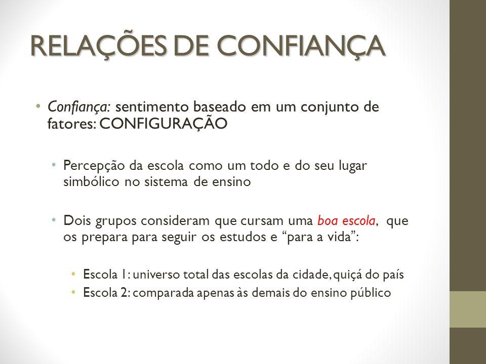 RELAÇÕES DE CONFIANÇAConfiança: sentimento baseado em um conjunto de fatores: CONFIGURAÇÃO.