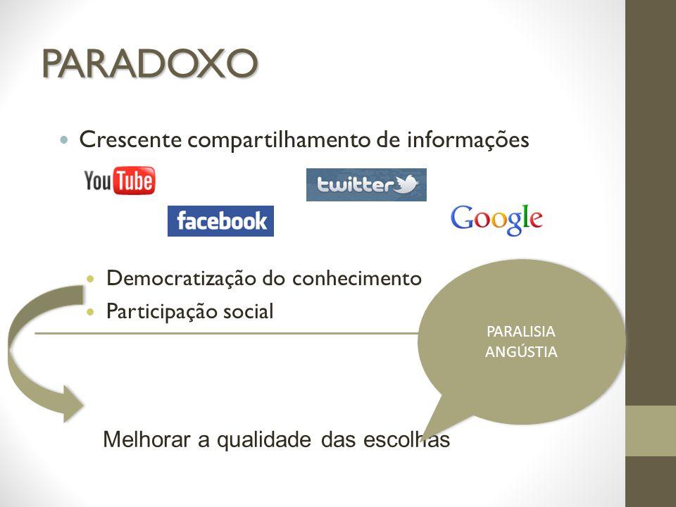 PARADOXO Crescente compartilhamento de informações