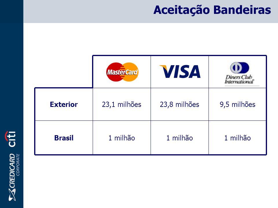 Aceitação Bandeiras 1 milhão Brasil 9,5 milhões 23,8 milhões