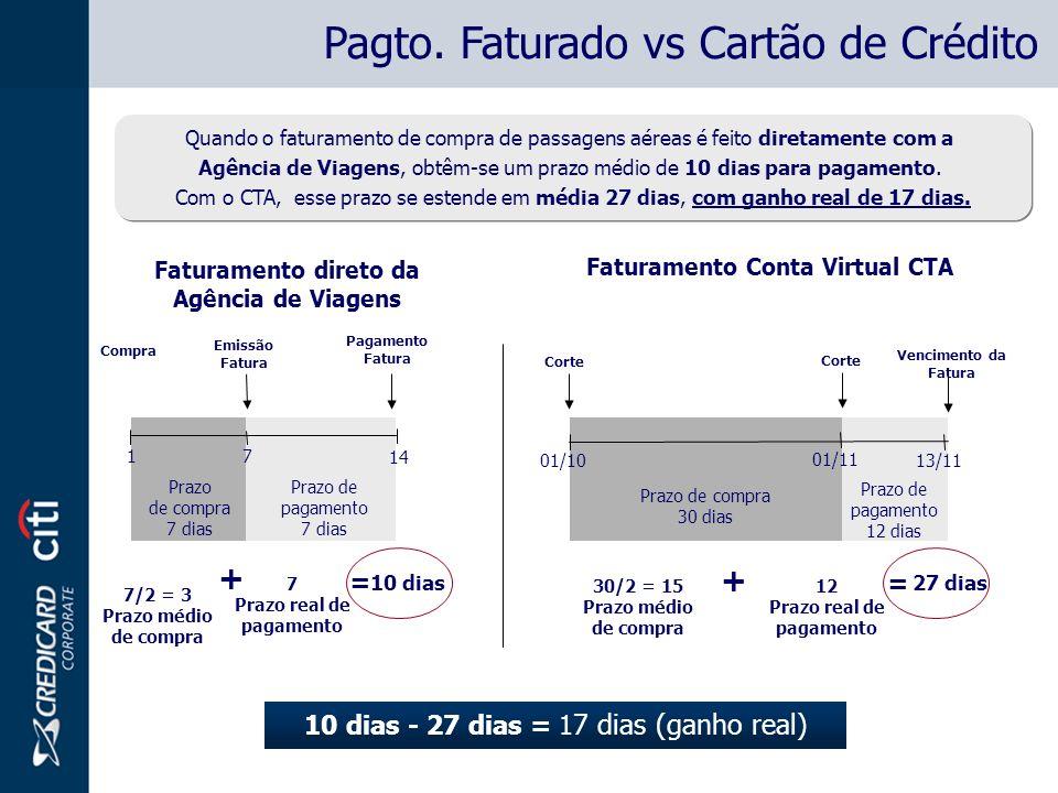Faturamento direto da Agência de Viagens Faturamento Conta Virtual CTA