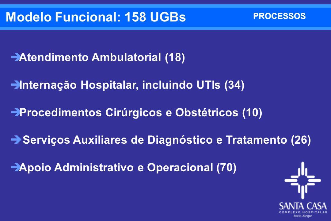 Modelo Funcional: 158 UGBs