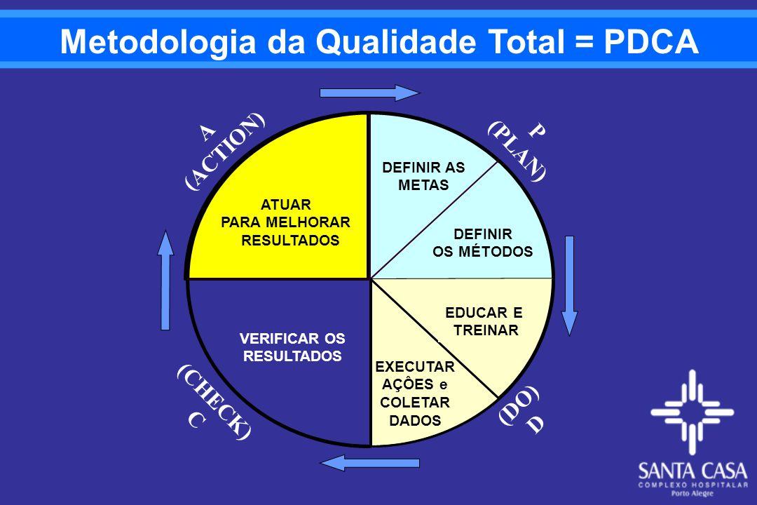 Metodologia da Qualidade Total = PDCA VERIFICAR OS RESULTADOS