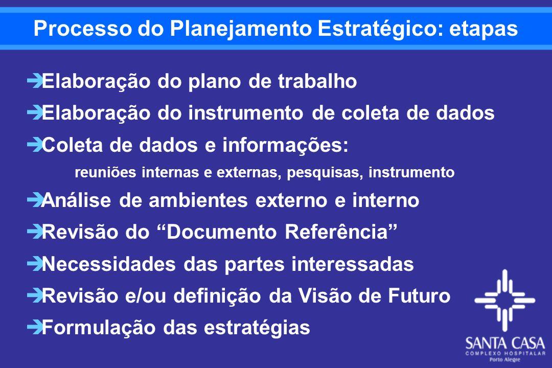 Processo do Planejamento Estratégico: etapas