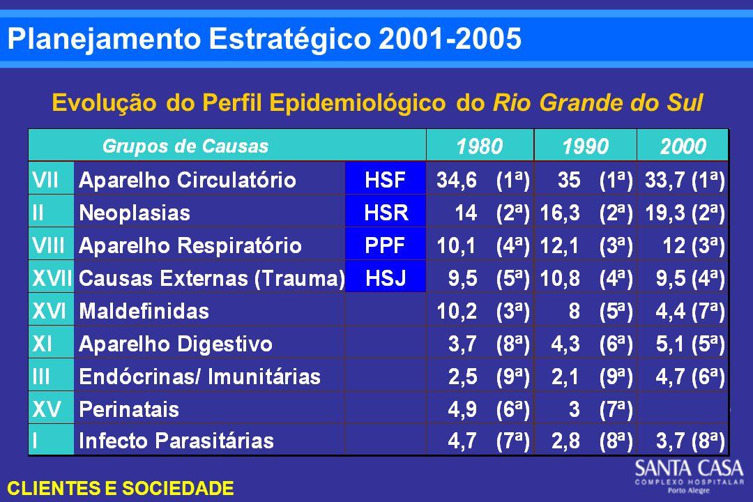 Evolução do Perfil Epidemiológico do Rio Grande do Sul