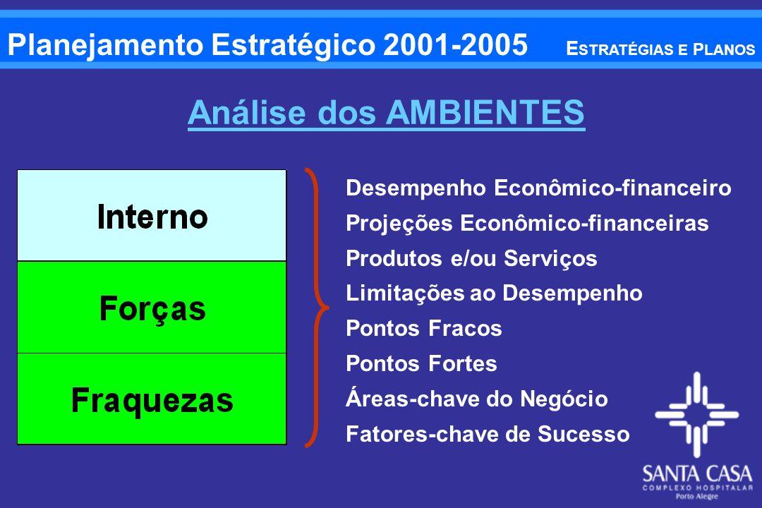 Análise dos AMBIENTES Planejamento Estratégico 2001-2005