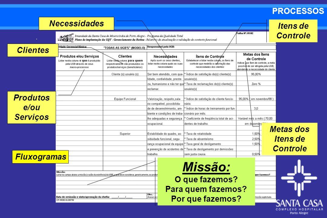 Missão: PROCESSOS Necessidades Itens de Controle Clientes Produtos