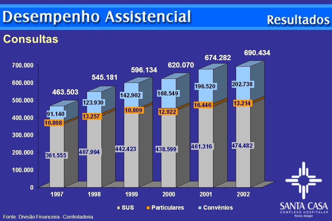 Consultas 690.434 674.282 620.070 596.134 545.181 463.503 Fonte: Divisão Financeira - Controladoria