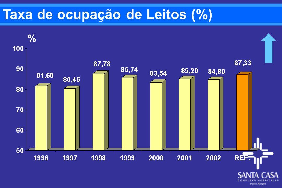 Taxa de ocupação de Leitos (%)