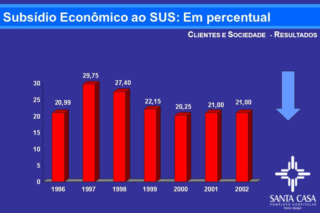 Subsídio Econômico ao SUS: Em percentual