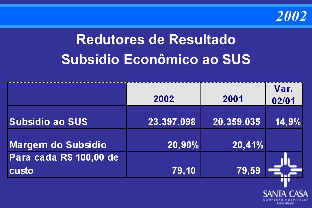 Redutores de Resultado Subsídio Econômico ao SUS