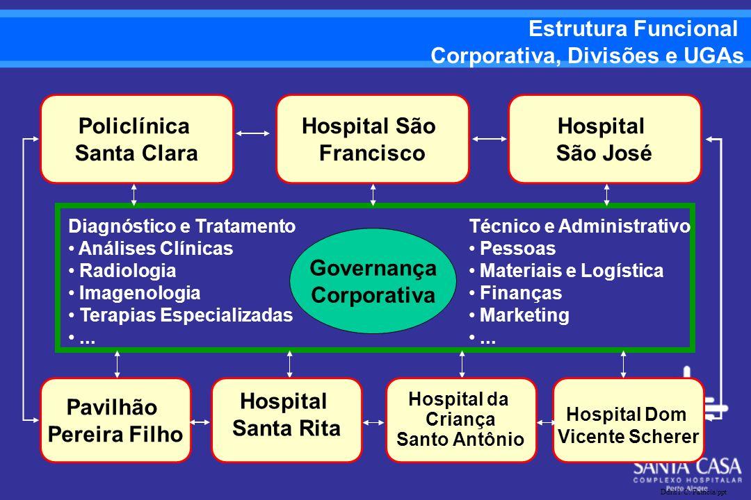 Corporativa, Divisões e UGAs