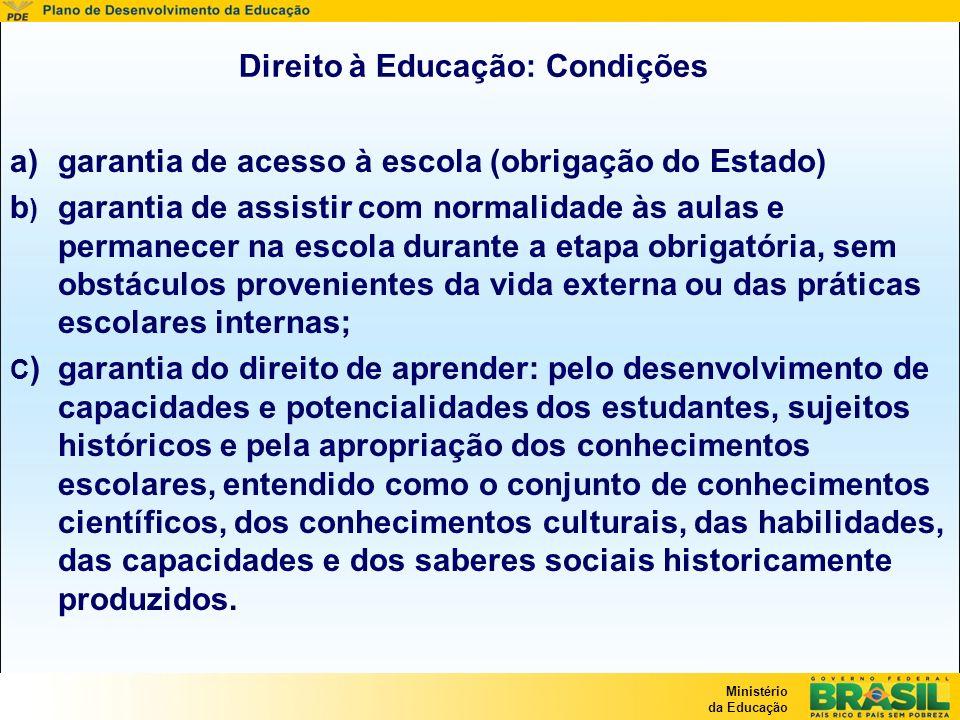 Direito à Educação: Condições