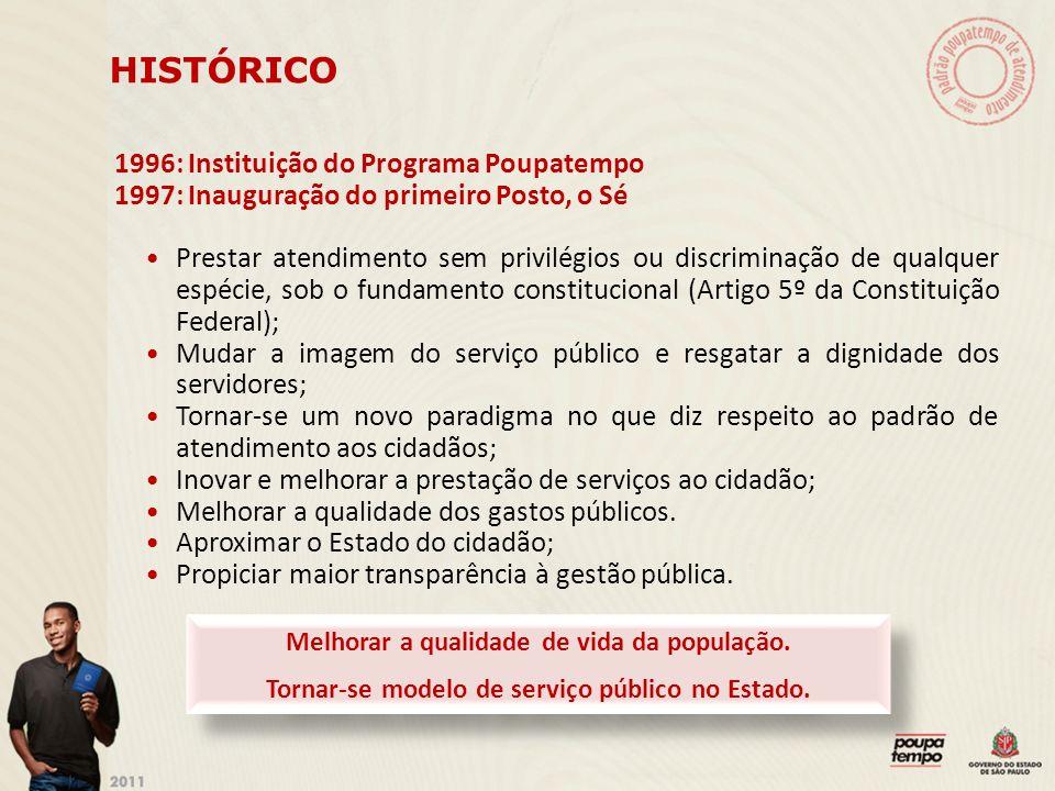 HISTÓRICO 1996: Instituição do Programa Poupatempo