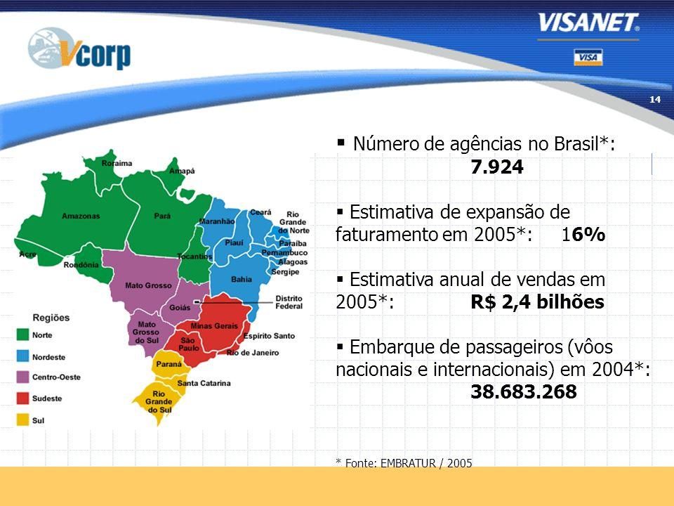 Número de agências no Brasil*: 7.924