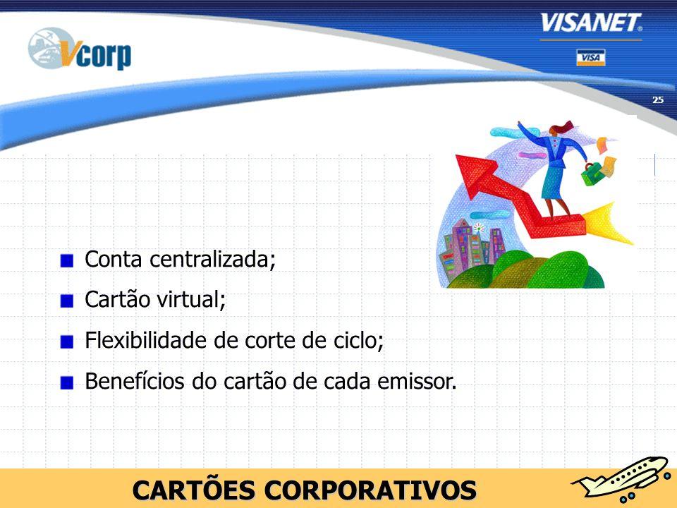 CARTÕES CORPORATIVOS Conta centralizada; Cartão virtual;