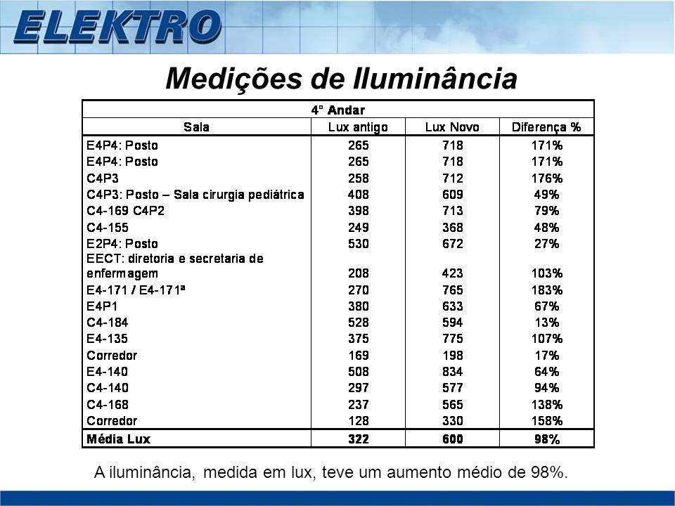 Medições de Iluminância