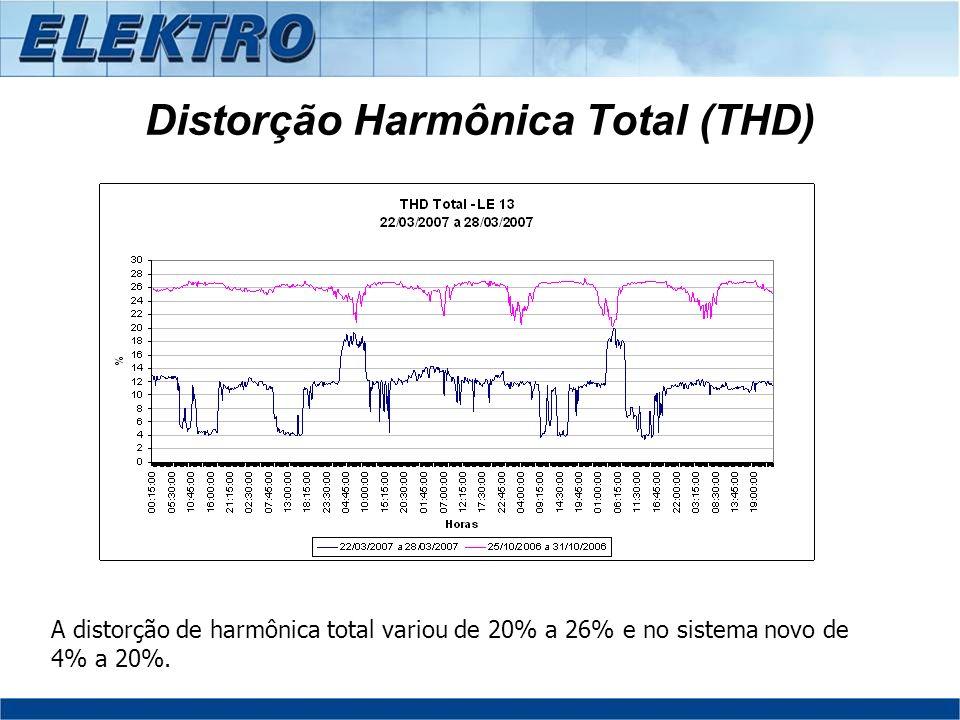 Distorção Harmônica Total (THD)