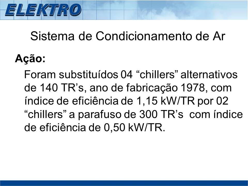 Sistema de Condicionamento de Ar