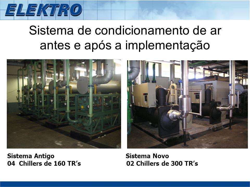 Sistema de condicionamento de ar antes e após a implementação