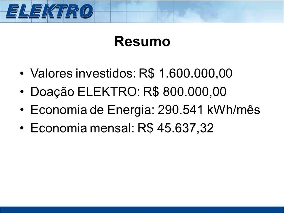 Resumo Valores investidos: R$ 1.600.000,00