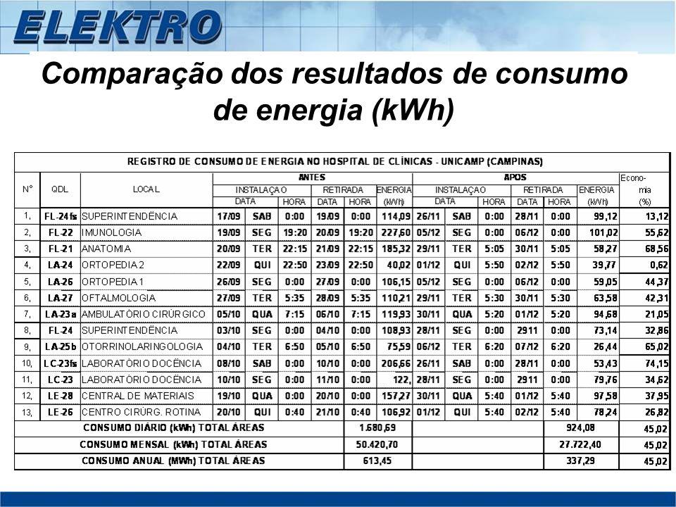 Comparação dos resultados de consumo de energia (kWh)