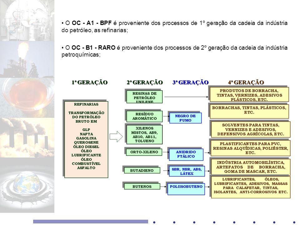 O OC - A1 - BPF é proveniente dos processos de 1º geração da cadeia da indústria do petróleo, as refinarias;