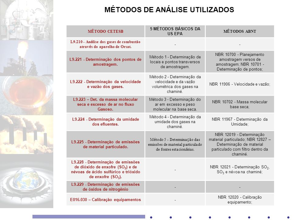 MÉTODOS DE ANÁLISE UTILIZADOS