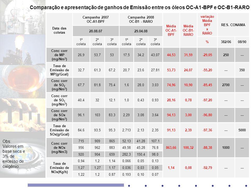 Comparação e apresentação de ganhos de Emissão entre os óleos OC-A1-BPF e OC-B1-RARO
