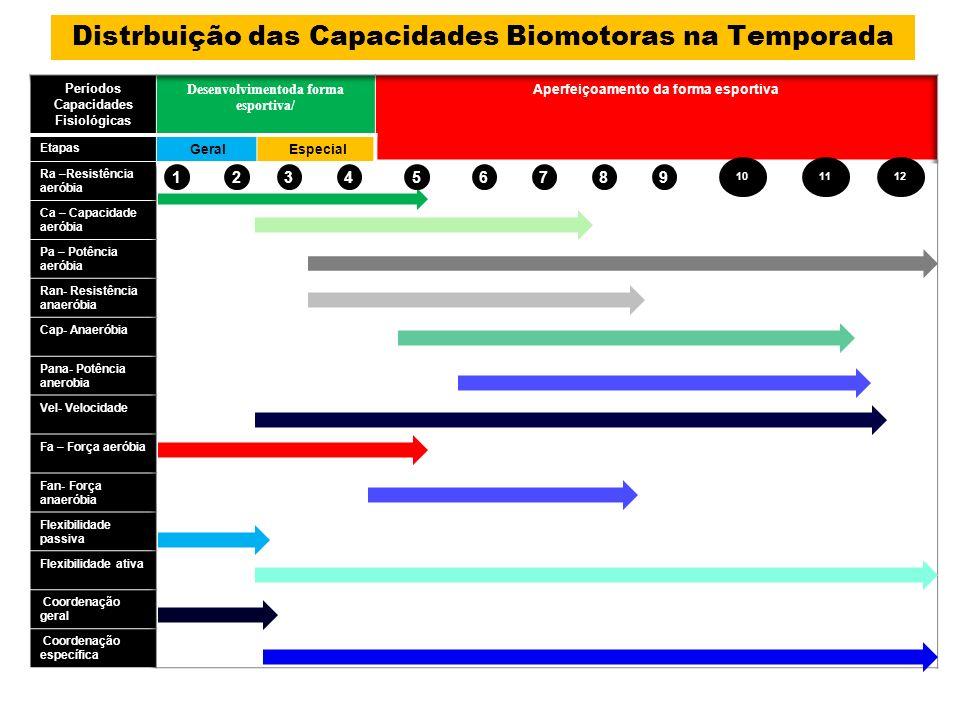 Distrbuição das Capacidades Biomotoras na Temporada