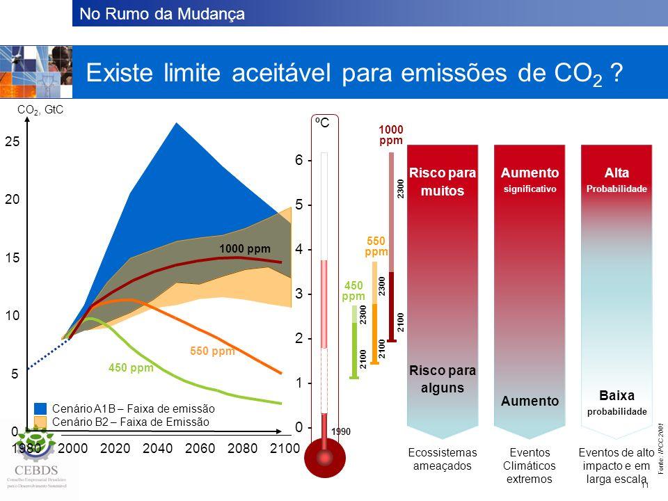 Existe um limite aceitável para emissão de CO2