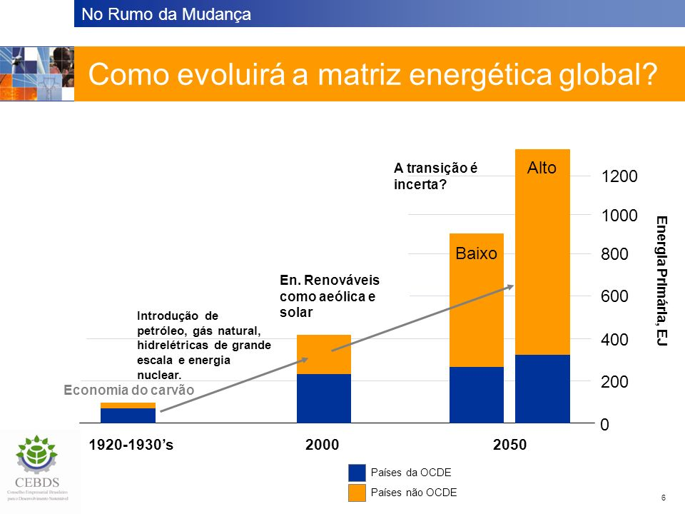 Como evoluirá a matriz energética global
