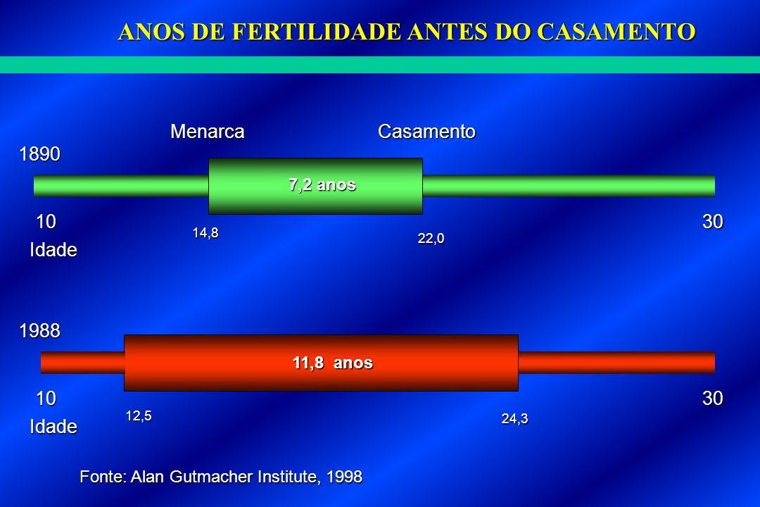 ANOS DE FERTILIDADE ANTES DO CASAMENTO