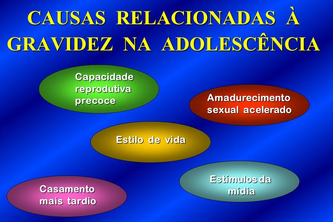 CAUSAS RELACIONADAS À GRAVIDEZ NA ADOLESCÊNCIA