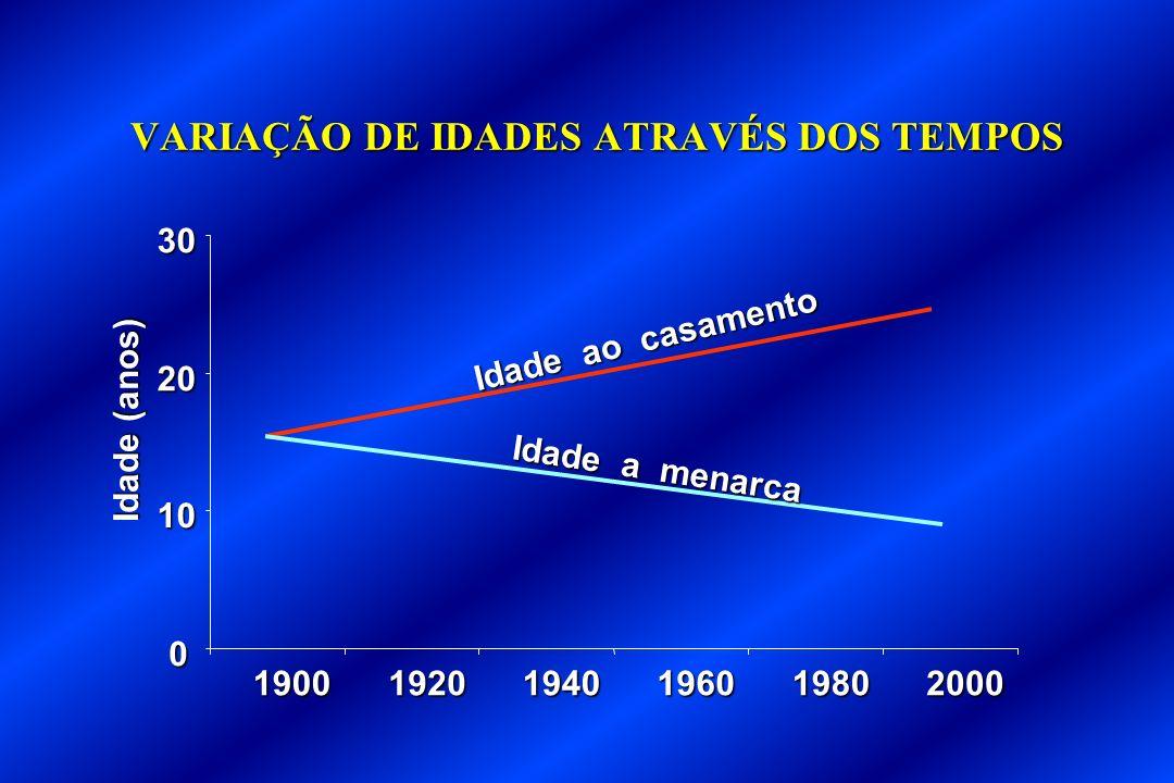 VARIAÇÃO DE IDADES ATRAVÉS DOS TEMPOS