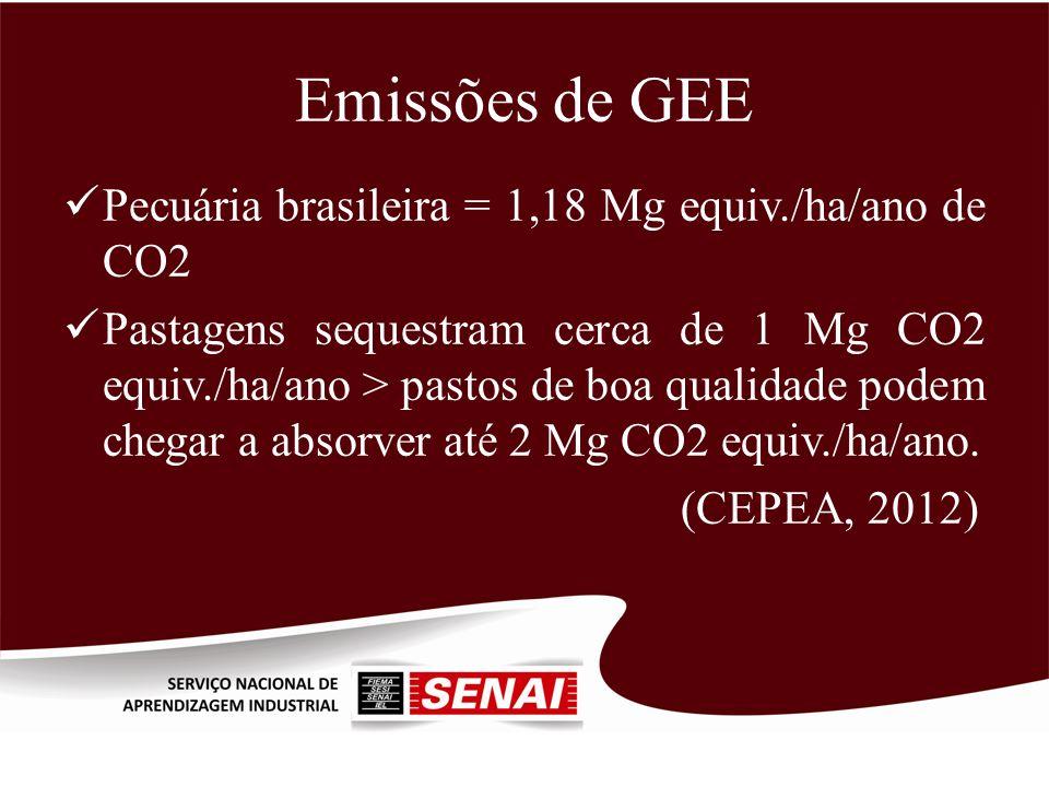 Emissões de GEE Pecuária brasileira = 1,18 Mg equiv./ha/ano de CO2